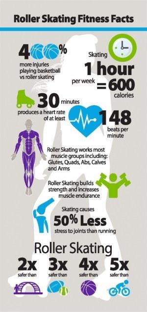 Roller Skating Health Statistics
